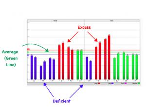 AcuGraph Chart